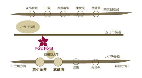 パルク・フローラルまでのアクセス